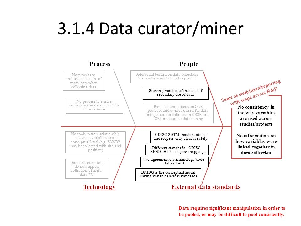 3.1.4 Data curator/miner ProcessPeople TechnologyExternal data standards No consistency in the way variables are used across studies/projects No infor