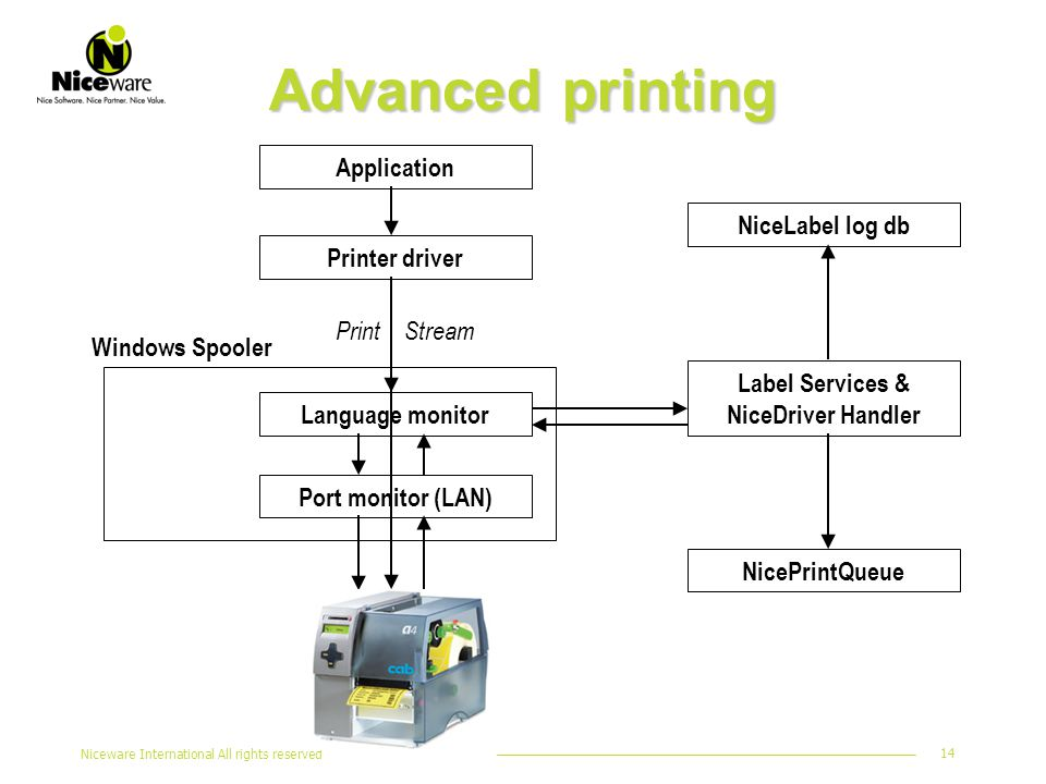 Niceware International All rights reserved 14 Advanced printing Application Printer driver Language monitor Port monitor (LAN) Label Services & NiceDriver Handler Windows Spooler Print Stream NiceLabel log db NicePrintQueue