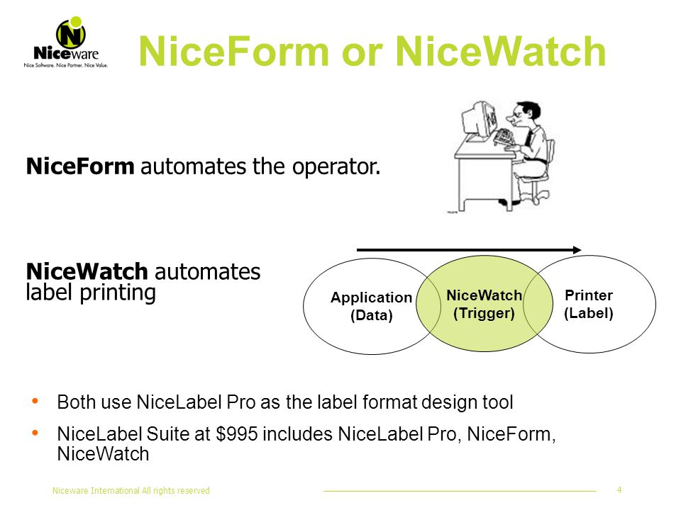 Niceware International All rights reserved 4 NiceForm automates the operator.
