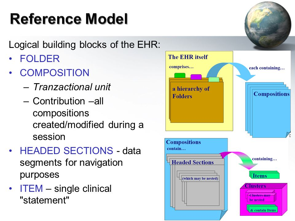 Logical building blocks of the EHR: FOLDER COMPOSITION –Tranzactional unit –Contribution –all compositions created/modified during a session HEADED SECTIONS - data segments for navigation purposes ITEM – single clinical statement