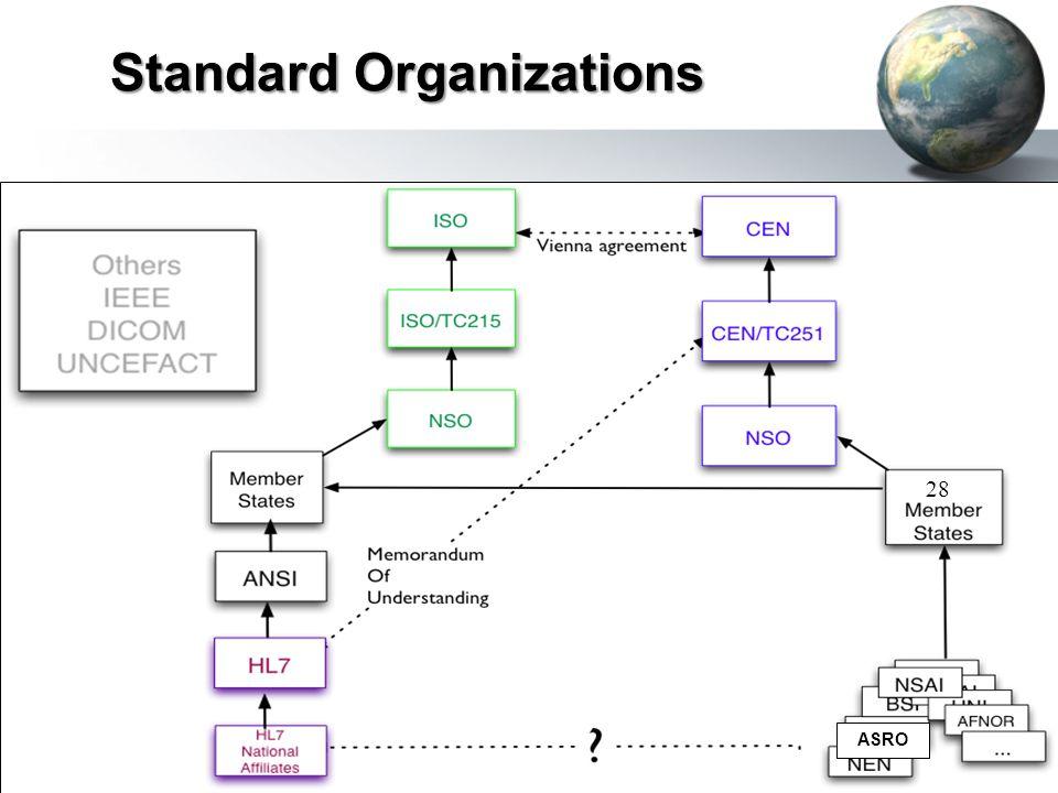 Standard Organizations 28 ASRO