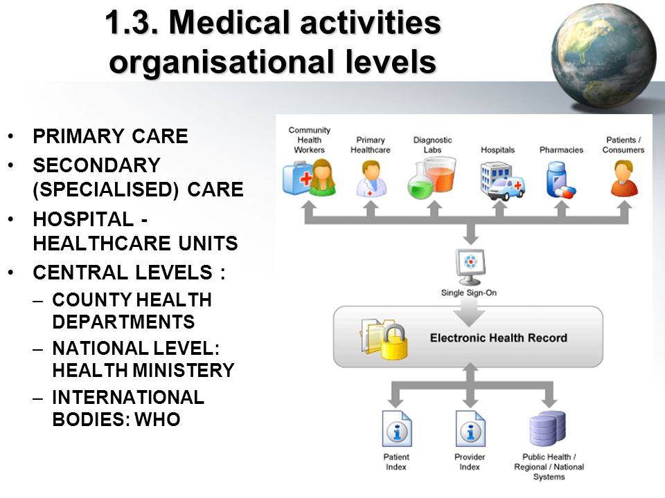 Core Functionalities for an Electronic Health Record System Health information and data management Results management Order entry/management Decision support management Electronic communication and connectivity Patient support Reporting and Population Health Management Administrative processes