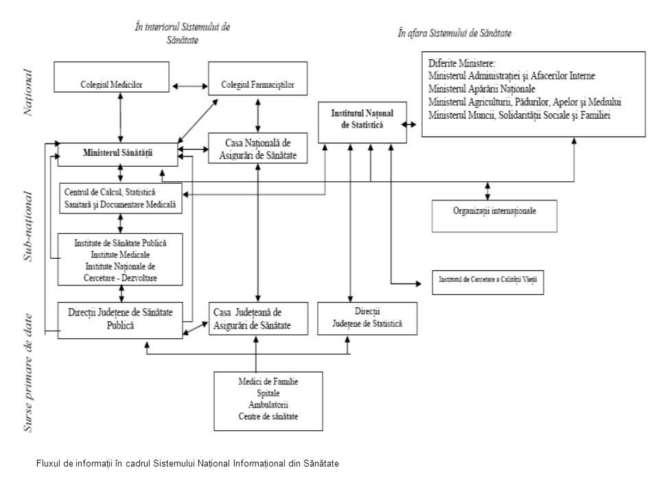 Fluxul de informaţii în cadrul Sistemului Naţional Informaţional din Sănătate