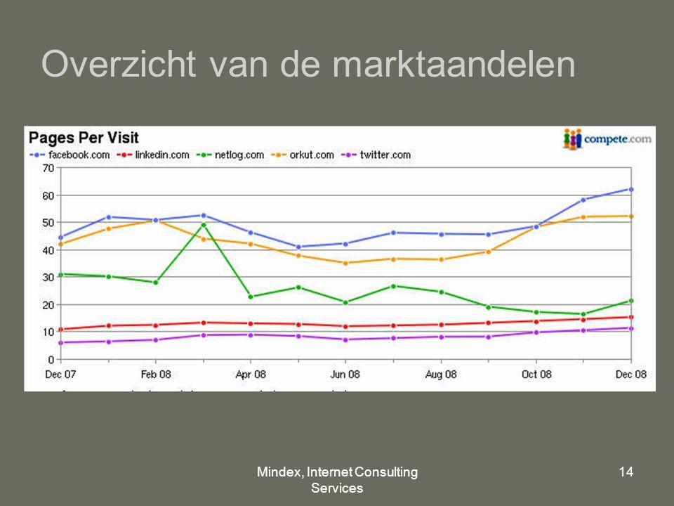 Mindex, Internet Consulting Services 14 Overzicht van de marktaandelen