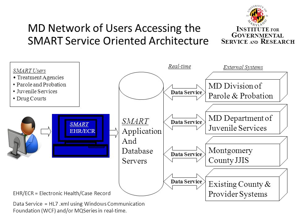 MD Network of Users Accessing the SMART Service Oriented Architecture SMART Application And Database Servers MD Department of Juvenile Services Data S