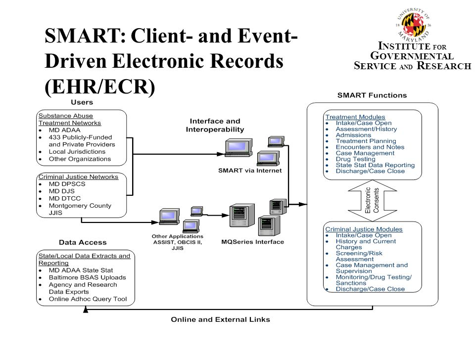 SMART MD Metrics SMART MD database metrics as of 12/11/09 Number of agencies755 Number of facilities806 Total Users14,961 Active users*3,525 Total client profiles964,166 Total client profiles from MQ Server172,342 Total intake cases1,604,897 Active intake cases434,851 Average number of new cases/month**19,604 *Logged on at least once within the last 12 months.