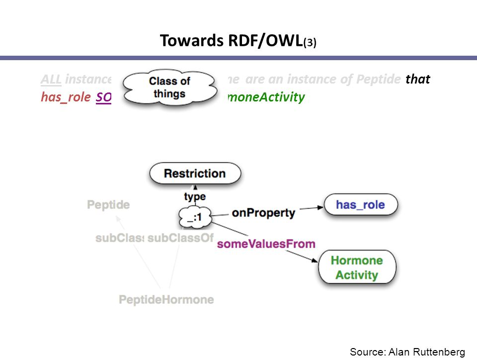 Towards RDF/OWL (3) ALL instances of PeptideHormone are an instance of Peptide that has_role SOME instance of HormoneActivity Source: Alan Ruttenberg