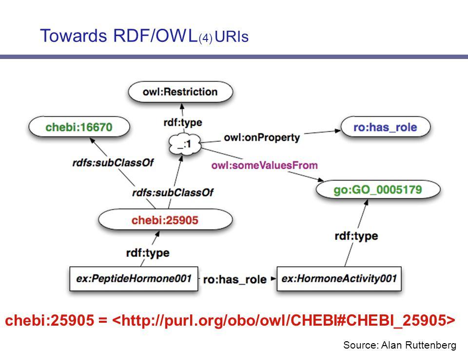 Towards RDF/OWL (4) URIs chebi:25905 = Source: Alan Ruttenberg
