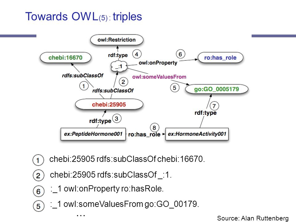 Towards OWL (5) : triples chebi:25905 rdfs:subClassOf chebi:16670.
