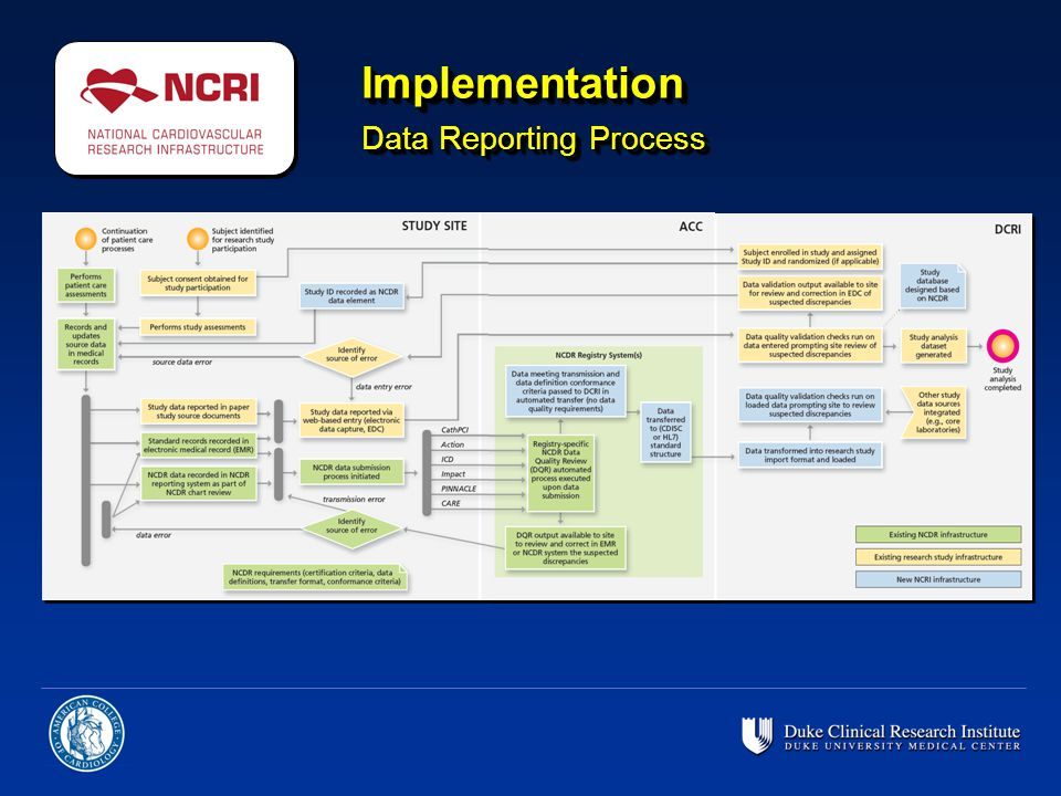 Implementation Data Reporting Process