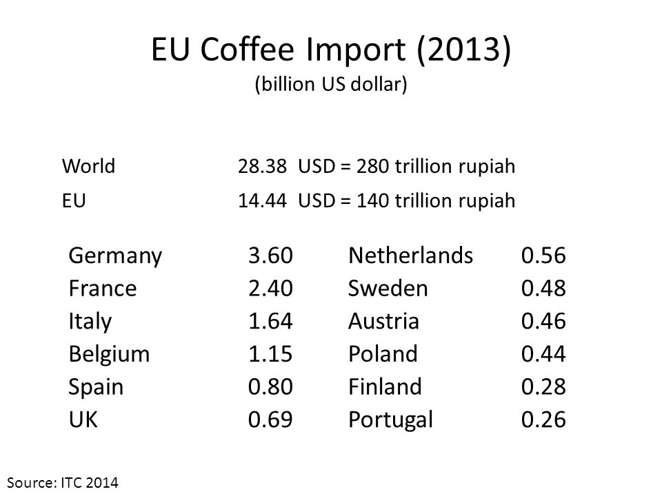 EU Coffee Import (2013) (billion US dollar) Germany3.60Netherlands0.56 France2.40Sweden0.48 Italy1.64Austria0.46 Belgium1.15Poland0.44 Spain0.80Finlan