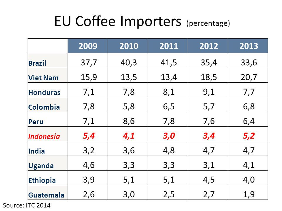 EU Coffee Importers (percentage) Source: ITC 2014 2009 2010 2011 2012 2013 Brazil 37,7 40,3 41,5 35,4 33,6 Viet Nam 15,9 13,5 13,4 18,5 20,7 Honduras 7,1 7,8 8,1 9,1 7,7 Colombia 7,8 5,8 6,5 5,7 6,8 Peru 7,1 8,6 7,8 7,6 6,4 Indonesia 5,4 4,1 3,0 3,4 5,2 India 3,2 3,6 4,8 4,7 Uganda 4,6 3,3 3,1 4,1 Ethiopia 3,9 5,1 4,5 4,0 Guatemala 2,6 3,0 2,5 2,7 1,9