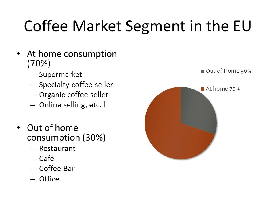 Coffee Market Segment in the EU At home consumption (70%) – Supermarket – Specialty coffee seller – Organic coffee seller – Online selling, etc.