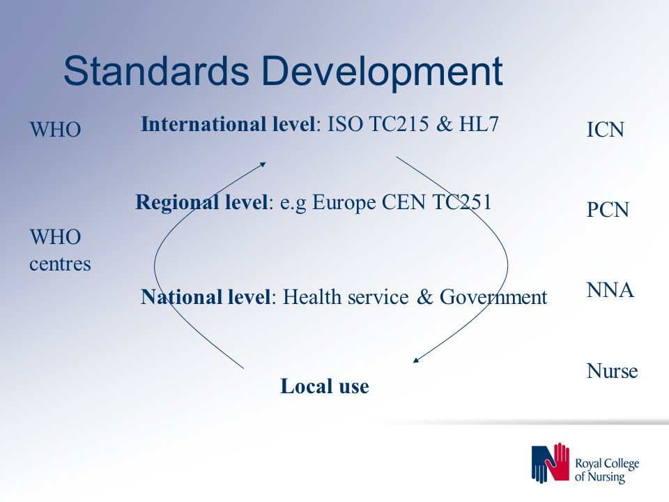 Standards Development Local use National level: Health service & Government International level: ISO TC215 & HL7 Regional level: e.g Europe CEN TC251 WHO centres ICN PCN NNA Nurse