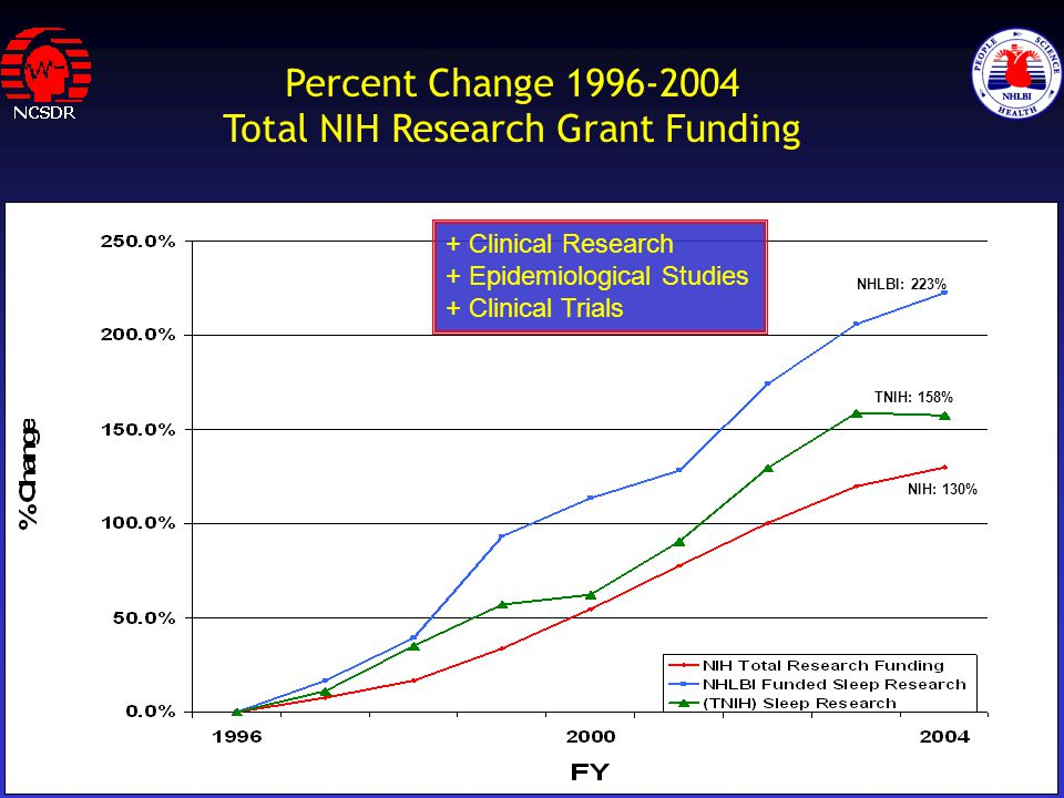 Percent Change 1996-2004 Total NIH Research Grant Funding NHLBI: 223% TNIH: 158% NIH: 130% + Clinical Research + Epidemiological Studies + Clinical Trials