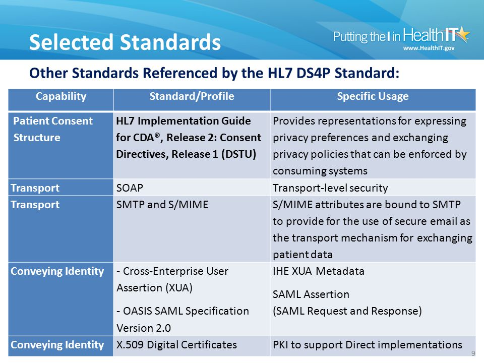 CapabilityStandard/ProfileSpecific Usage Patient Consent Structure HL7 Implementation Guide for CDA®, Release 2: Consent Directives, Release 1 (DSTU) Provides representations for expressing privacy preferences and exchanging privacy policies that can be enforced by consuming systems TransportSOAPTransport-level security TransportSMTP and S/MIME S/MIME attributes are bound to SMTP to provide for the use of secure email as the transport mechanism for exchanging patient data Conveying Identity - Cross-Enterprise User Assertion (XUA) - OASIS SAML Specification Version 2.0 IHE XUA Metadata SAML Assertion (SAML Request and Response) Conveying IdentityX.509 Digital CertificatesPKI to support Direct implementations Selected Standards 9 Other Standards Referenced by the HL7 DS4P Standard: