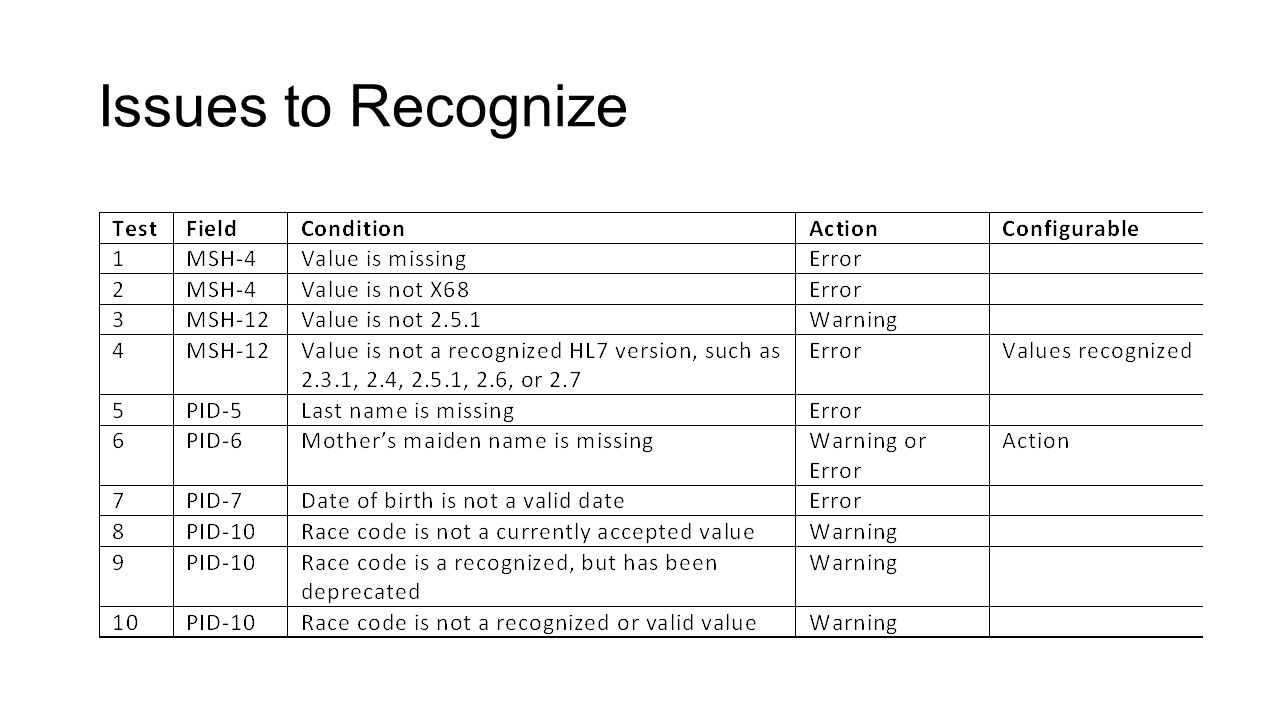 Issues to Recognize