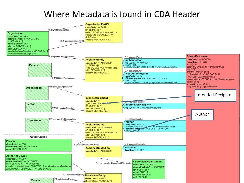 Where Metadata is found in CDA Header Author Intended Recipient
