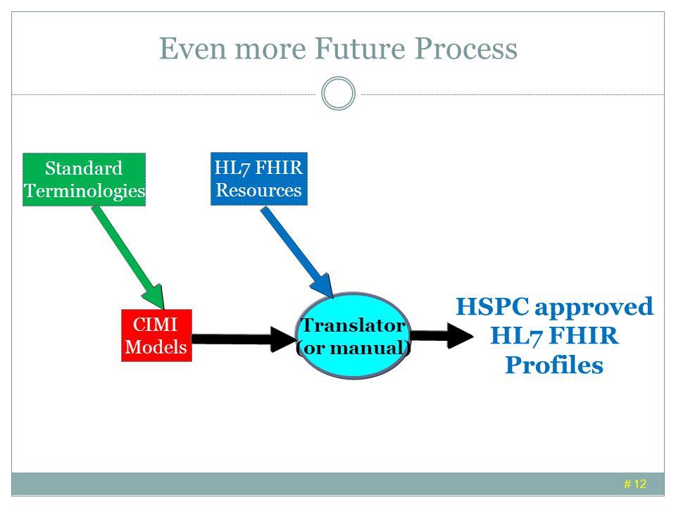 Even more Future Process # 12 CIMI Models Standard Terminologies HSPC approved HL7 FHIR Profiles Translator (or manual) HL7 FHIR Resources