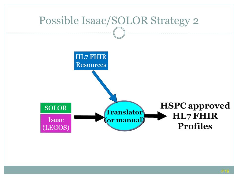 Possible Isaac/SOLOR Strategy 2 # 16 SOLOR HSPC approved HL7 FHIR Profiles Translator (or manual) HL7 FHIR Resources Isaac (LEGOS)