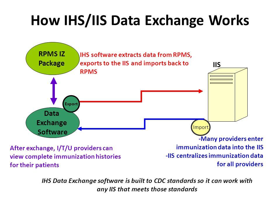 Immunization Interchange Management Menu – BYIM BYIM can be referred to as IIMM Look for IIMM on RPMS Menu: IHS CORE  IIMM