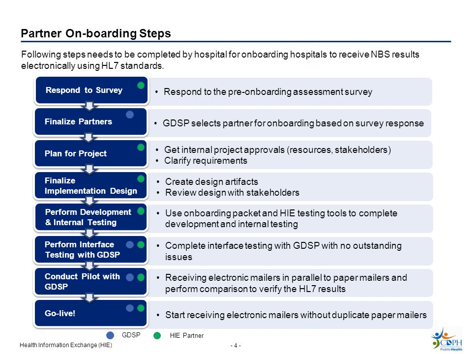 Health Information Exchange (HIE) - 4 - Following steps needs to be completed by hospital for onboarding hospitals to receive NBS results electronically using HL7 standards.