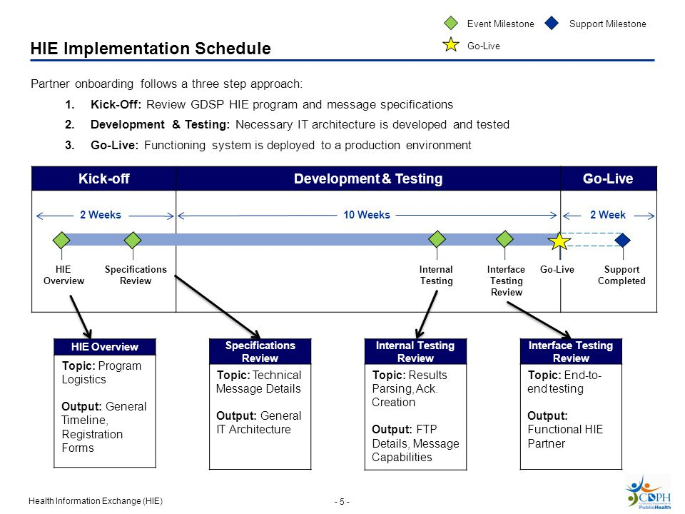 Health Information Exchange (HIE) - 5 - HIE Implementation Schedule Kick-offDevelopment & TestingGo-Live 2 Week10 Weeks2 Weeks HIE Overview Topic: Program Logistics Output: General Timeline, Registration Forms Specifications Review Topic: Technical Message Details Output: General IT Architecture Internal Testing Review Topic: Results Parsing, Ack.
