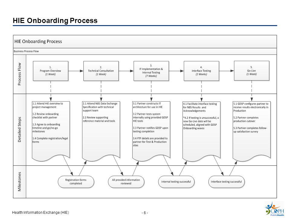 Health Information Exchange (HIE) - 6 - HIE Onboarding Process