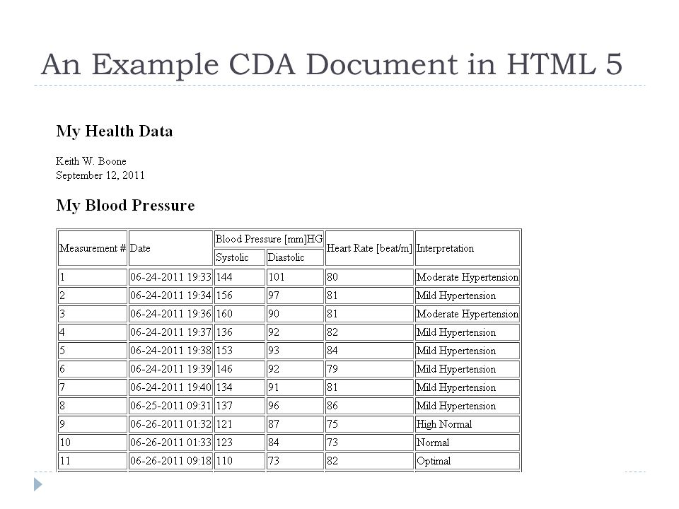Inside the HTML 5 Content (Header) My Health Data Keith W. Boone September 12, 2011