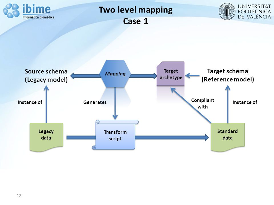 12 Source schema (Legacy model) Target schema (Reference model) Transform script Transform script Standard data Standard data Instance of Generates Two level mapping Case 1 Mapping Target archetype Compliant with Legacy data Legacy data