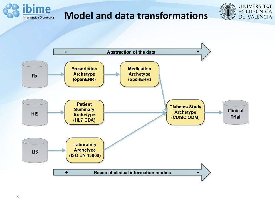 Model and data transformations 3