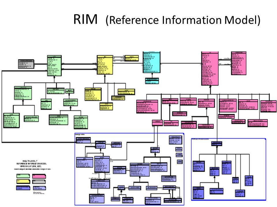 RIM (Reference Information Model)