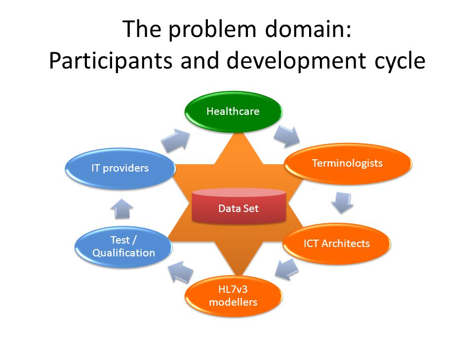 The problem domain: Participants and development cycle Data Set