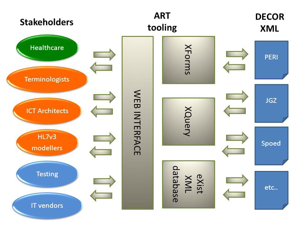 HealthcareTerminologistsICT Architects HL7v3 modellers IT vendorsTesting PERI JGZ Spoed etc..