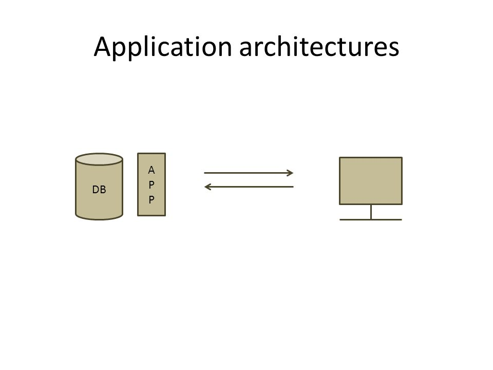 Application architectures APPAPP DB