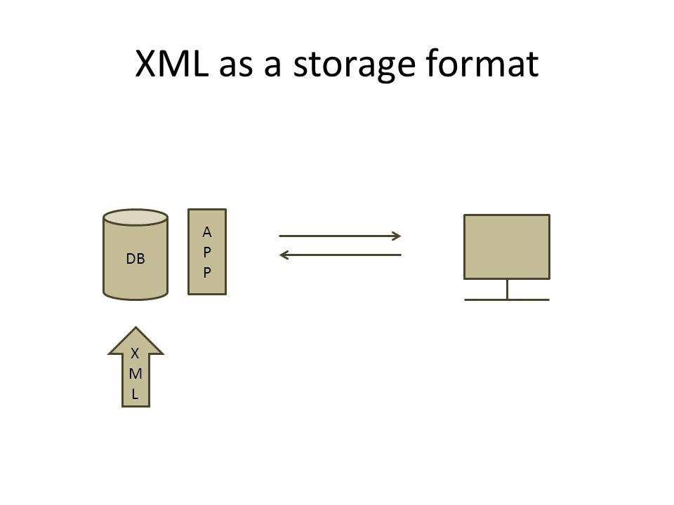 XML as a storage format APPAPP DB XMLXML