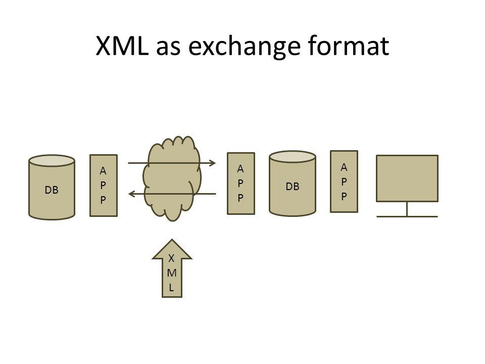 XML as exchange format APPAPP DB APPAPP APPAPP XMLXML