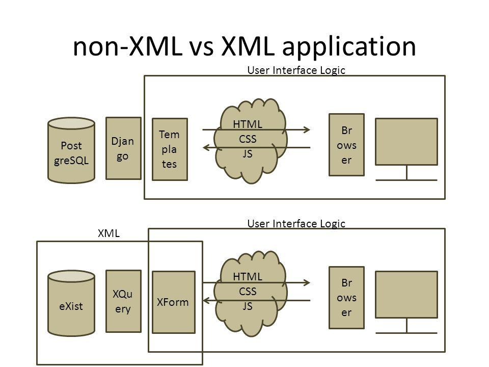 HTML CSS JS non-XML vs XML application XQu ery eXist Br ows er XForm User Interface Logic XML HTML CSS JS Djan go Post greSQL Br ows er Tem pla tes User Interface Logic