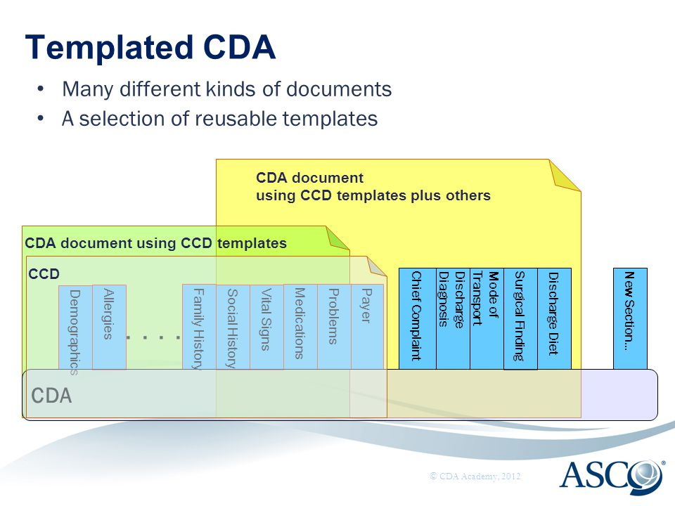 Templated CDA Many different kinds of documents A selection of reusable templates © CDA Academy, 2012 MedicationsPayer Social History Demographics All