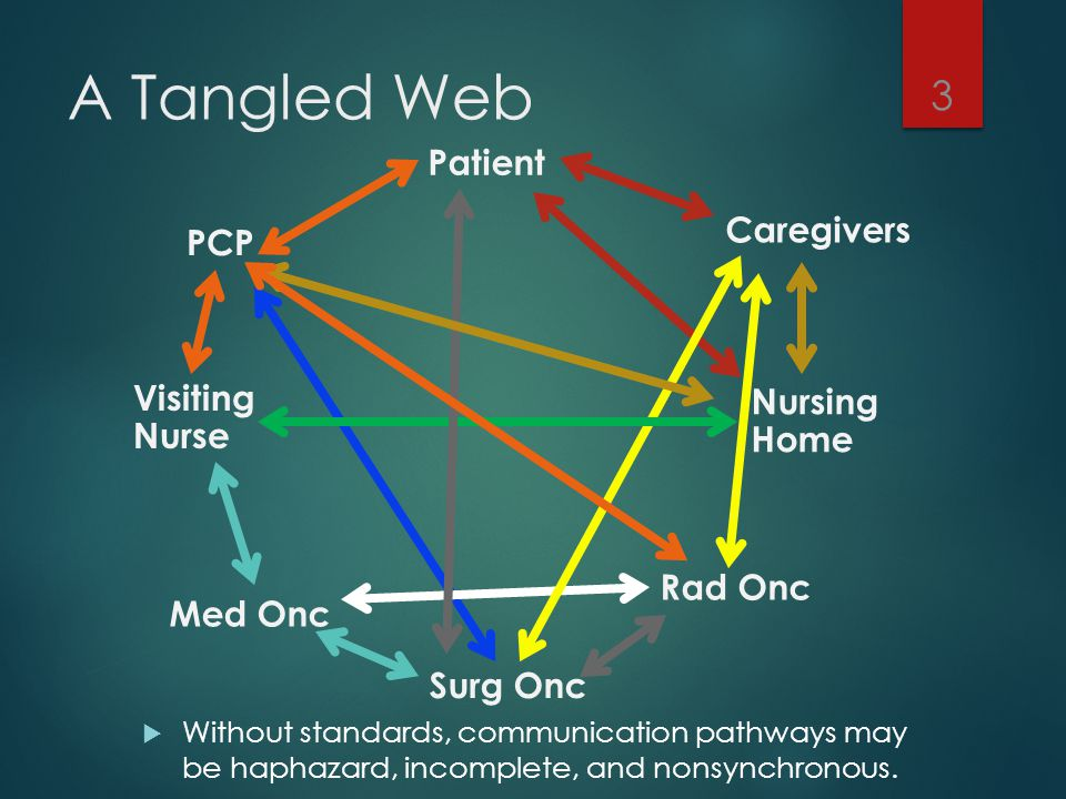 A Tangled Web  Without standards, communication pathways may be haphazard, incomplete, and nonsynchronous. Patient Caregivers Surg Onc Med Onc PCP Nu