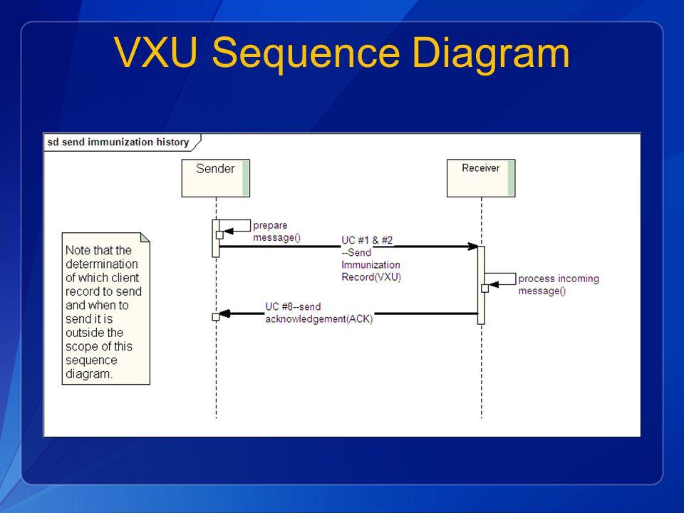 VXU Sequence Diagram