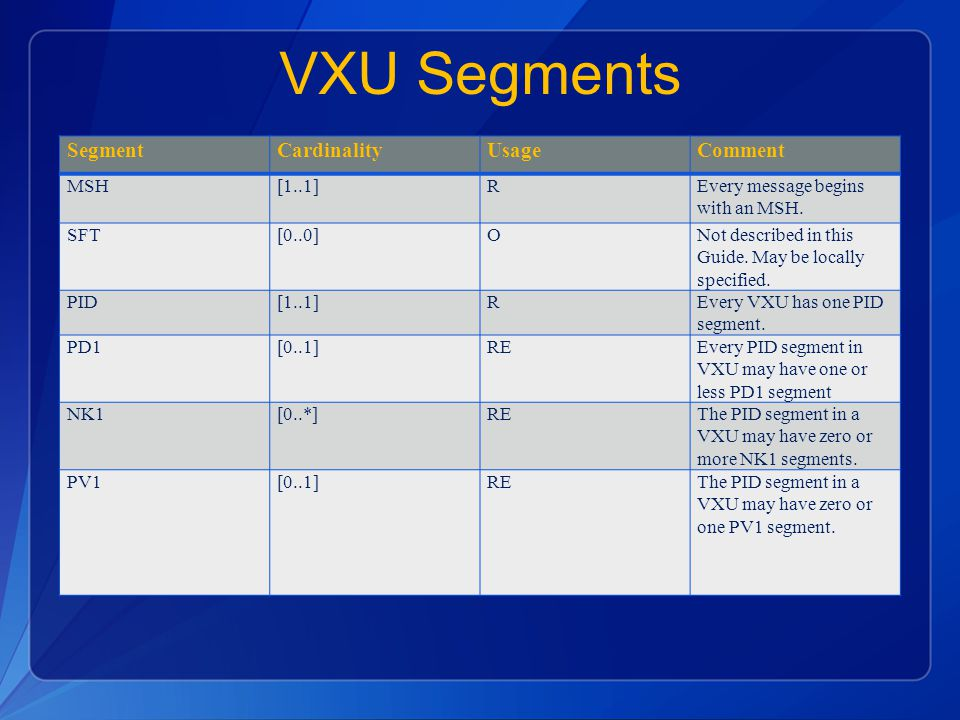 VXU Segments SegmentCardinalityUsageComment MSH[1..1]REvery message begins with an MSH.