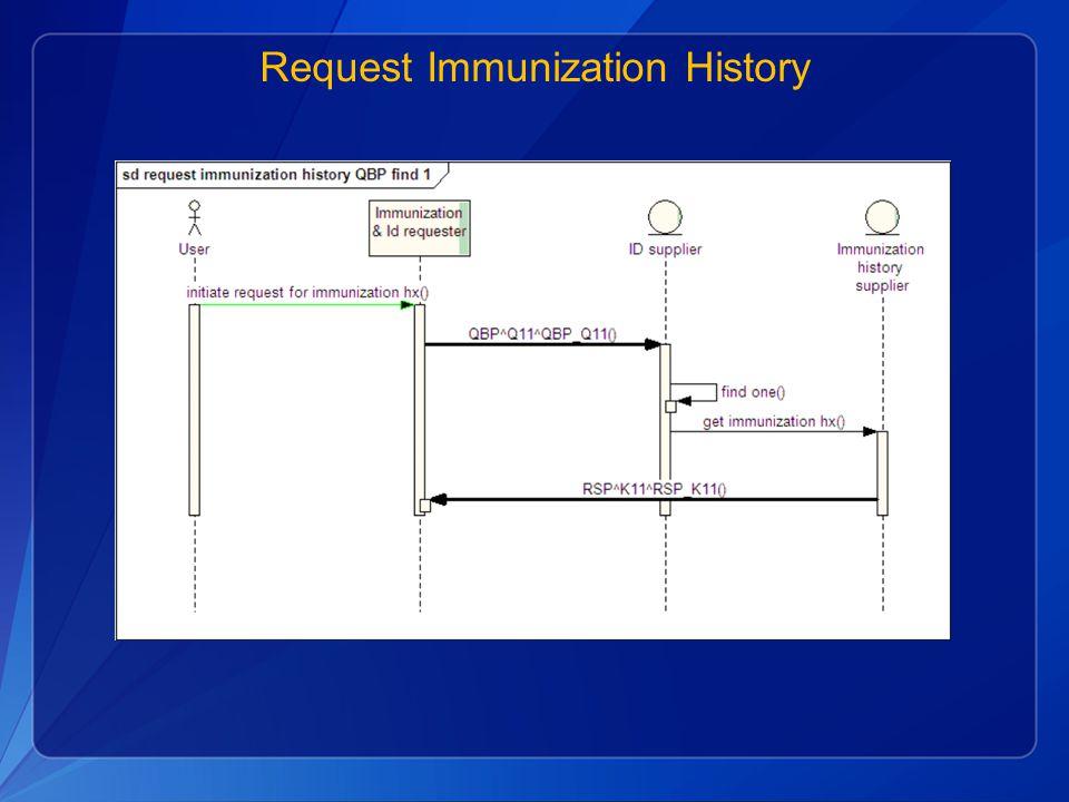 Request Immunization History