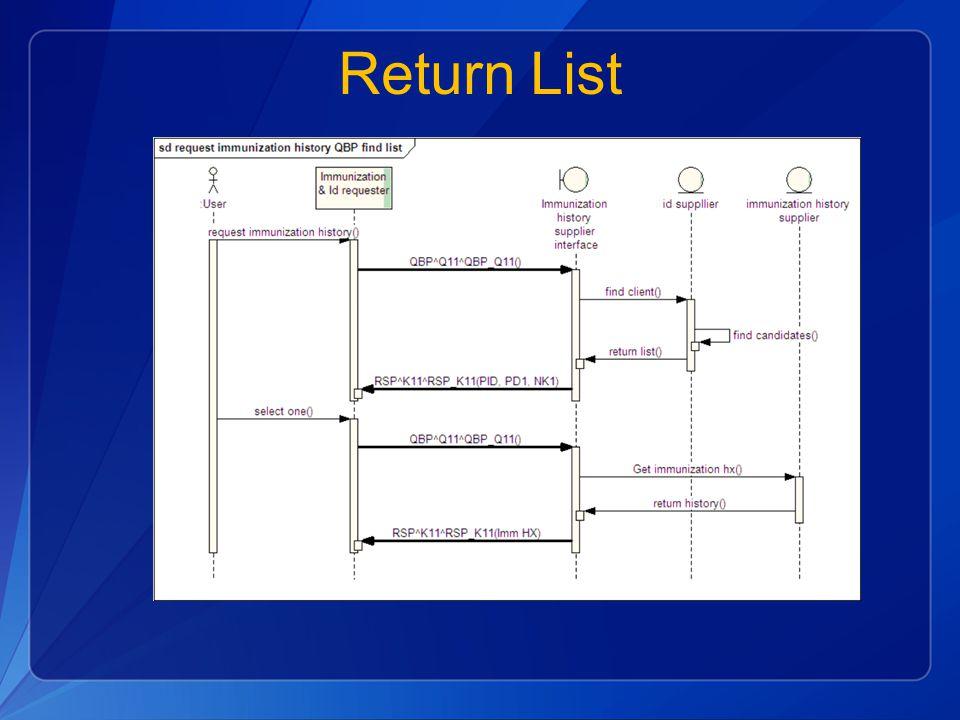 Return List