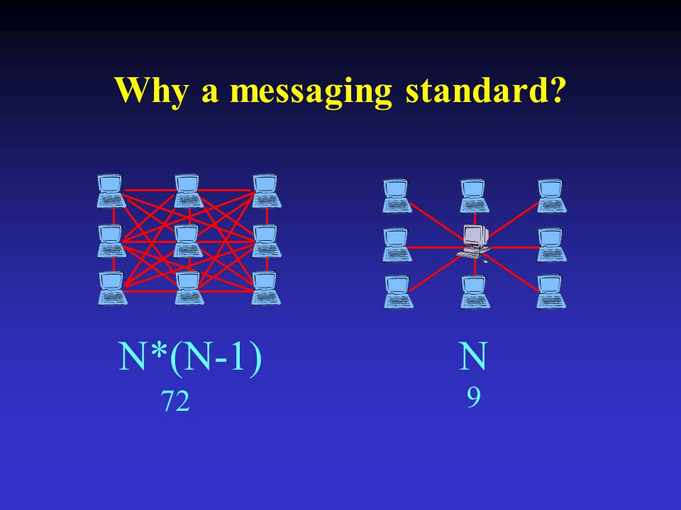Why a messaging standard N*(N-1)N 72 9