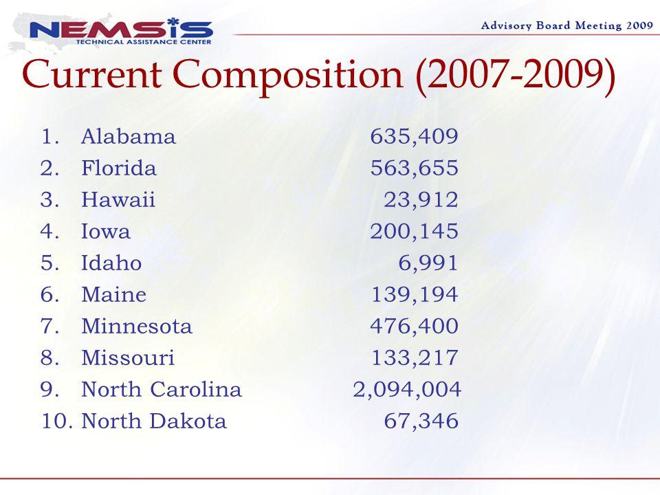 Current Composition 2007-2009 (con't) 11.Nebraska 86,329 12.