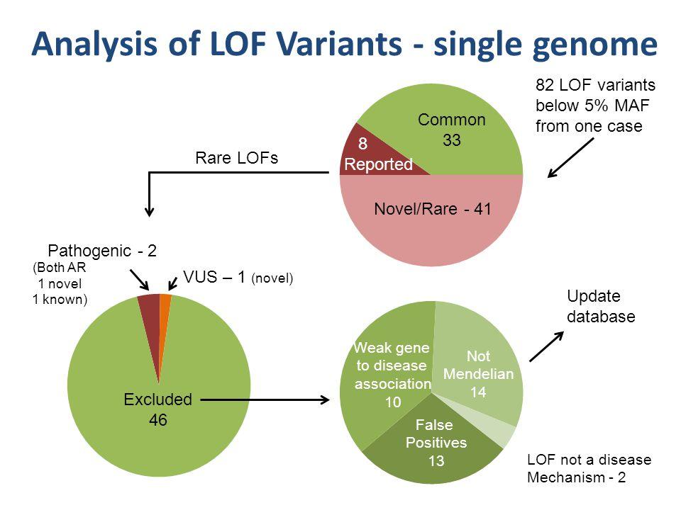 Analysis of LOF Variants - single genome Pathogenic - 2 VUS – 1 (novel) Excluded 46 Novel/Rare - 41 Common 33 8 Reported Rare LOFs (Both AR 1 novel 1
