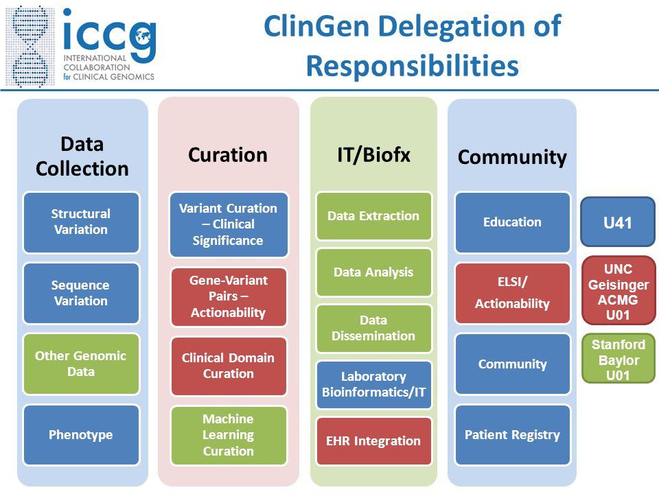 U41 UNC Geisinger ACMG U01 Stanford Baylor U01 ClinGen Delegation of Responsibilities