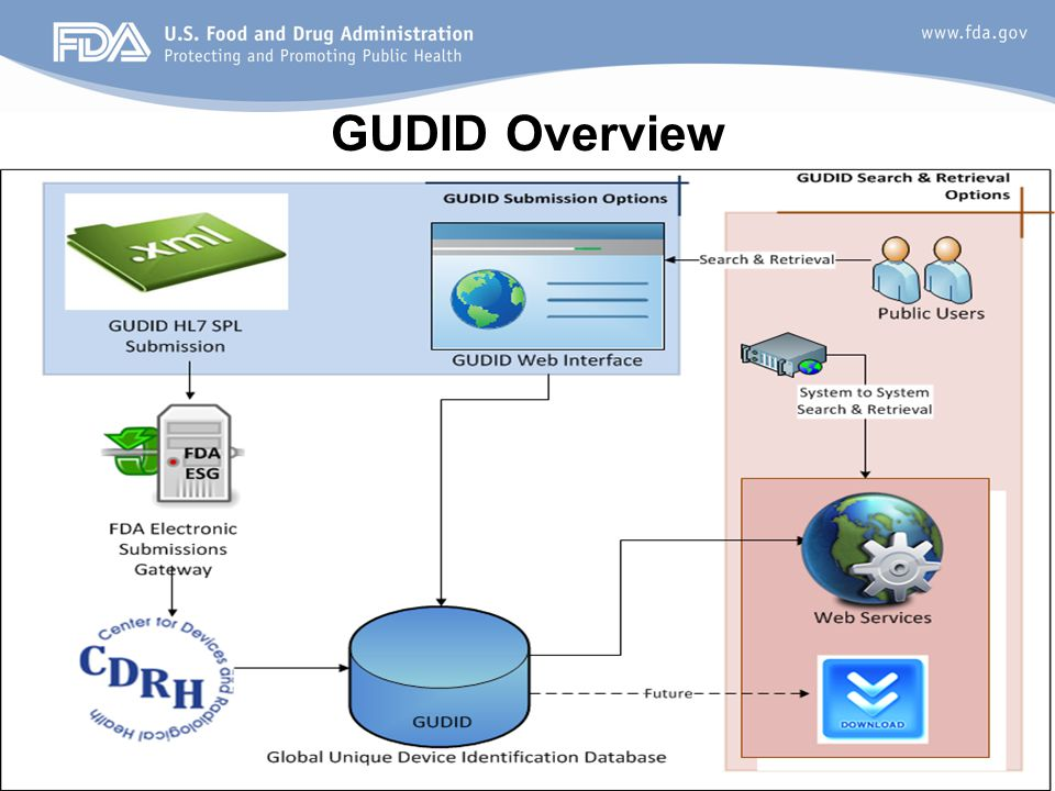 11 GUDID Overview