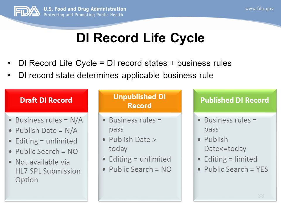 33 DI Record Life Cycle DI Record Life Cycle = DI record states + business rules DI record state determines applicable business rule Draft DI Record Business rules = N/A Publish Date = N/A Editing = unlimited Public Search = NO Not available via HL7 SPL Submission Option Unpublished DI Record Business rules = pass Publish Date > today Editing = unlimited Public Search = NO Published DI Record Business rules = pass Publish Date<=today Editing = limited Public Search = YES